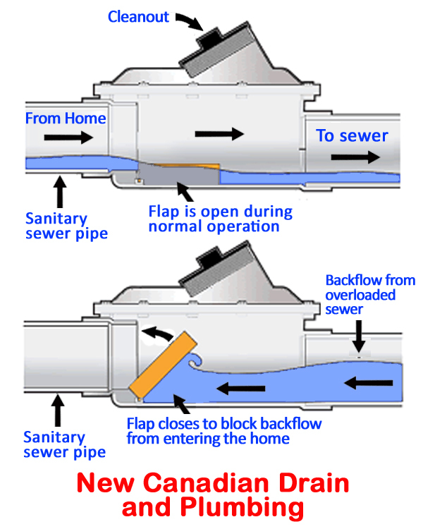 the difference between a backwater valve and a backflow preventer